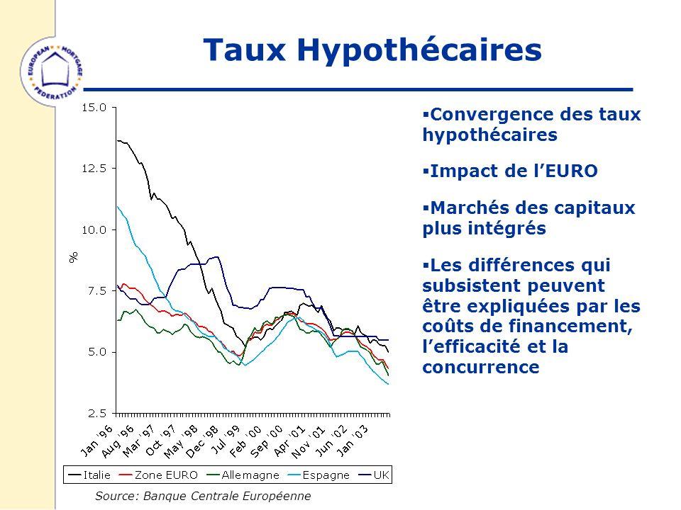 Taux Hypothécaires Source: Banque Centrale Européenne Convergence des taux hypothécaires Impact de lEURO Marchés des capitaux plus intégrés Les différences qui subsistent peuvent être expliquées par les coûts de financement, lefficacité et la concurrence