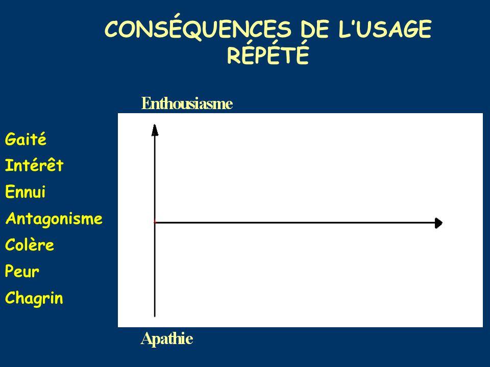 Gaité Intérêt Ennui Antagonisme Colère Peur Chagrin CONSÉQUENCES DE LUSAGE RÉPÉTÉ
