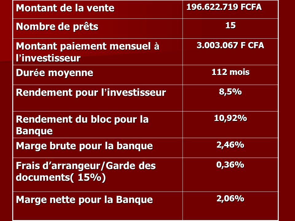 Montant de la vente 196.622.719 FCFA Nombre de prêts 15 Montant paiement mensuel à l investisseur 3.003.067 F CFA Dur é e moyenne 112 mois Rendement p