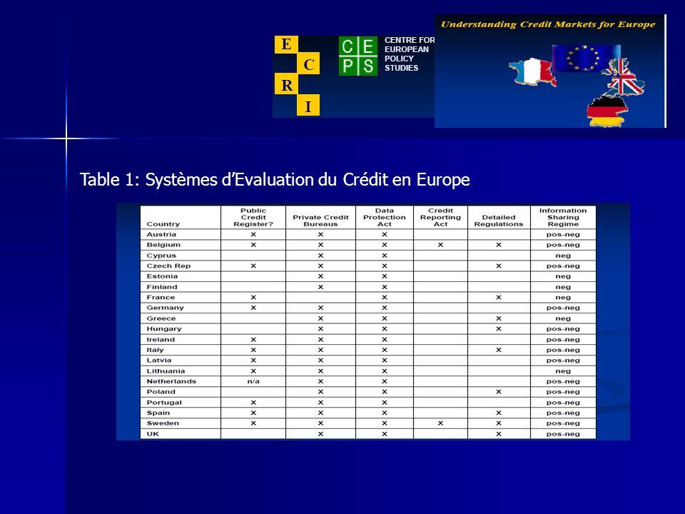 1. Perspective Européenne Figure 1: Structure des marchés Figure 1: Structure des marchés