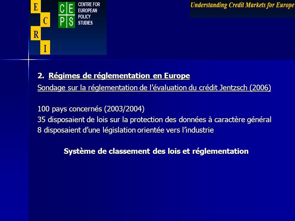 2. Régimes de réglementation en Europe Sondage sur la réglementation de lévaluation du crédit Jentzsch (2006) 100 pays concernés (2003/2004) 35 dispos
