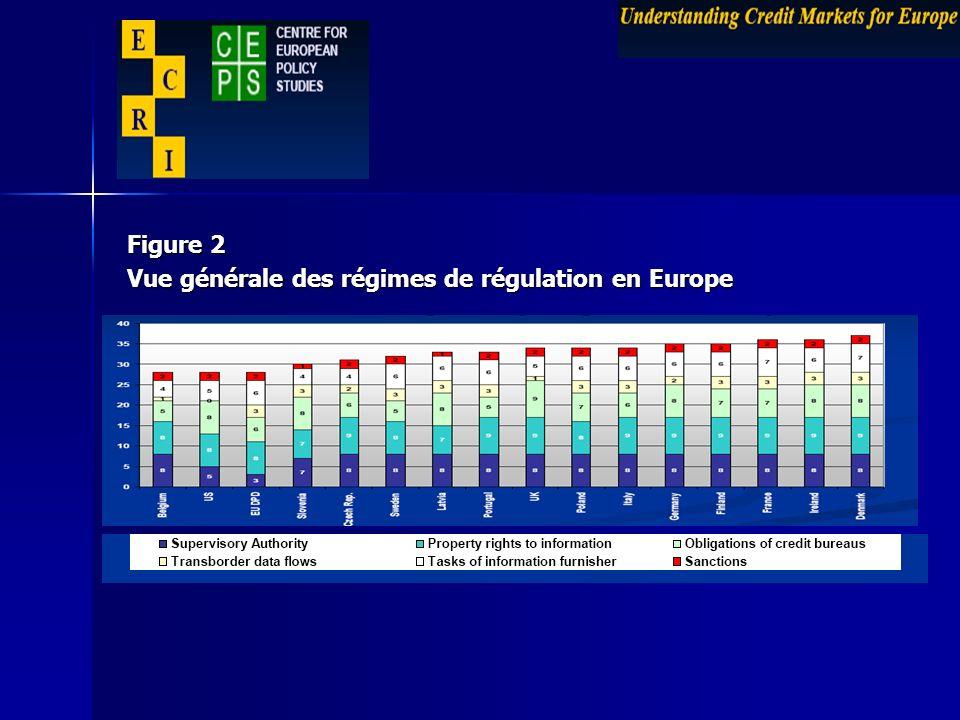 Figure 2 Vue générale des régimes de régulation en Europe