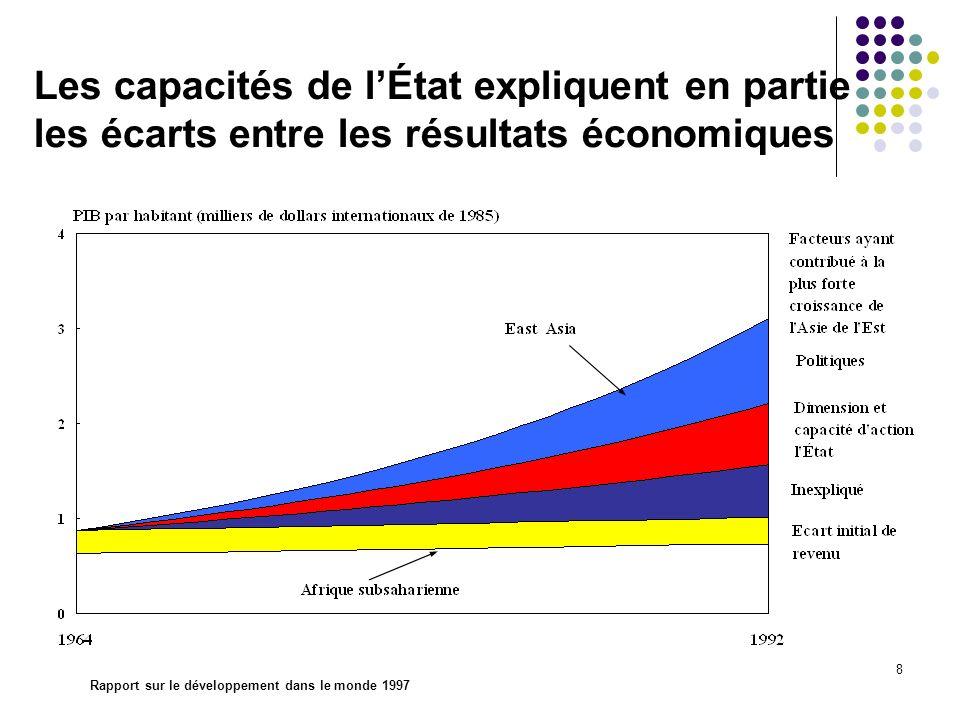 8 Les capacités de lÉtat expliquent en partie les écarts entre les résultats économiques Rapport sur le développement dans le monde 1997