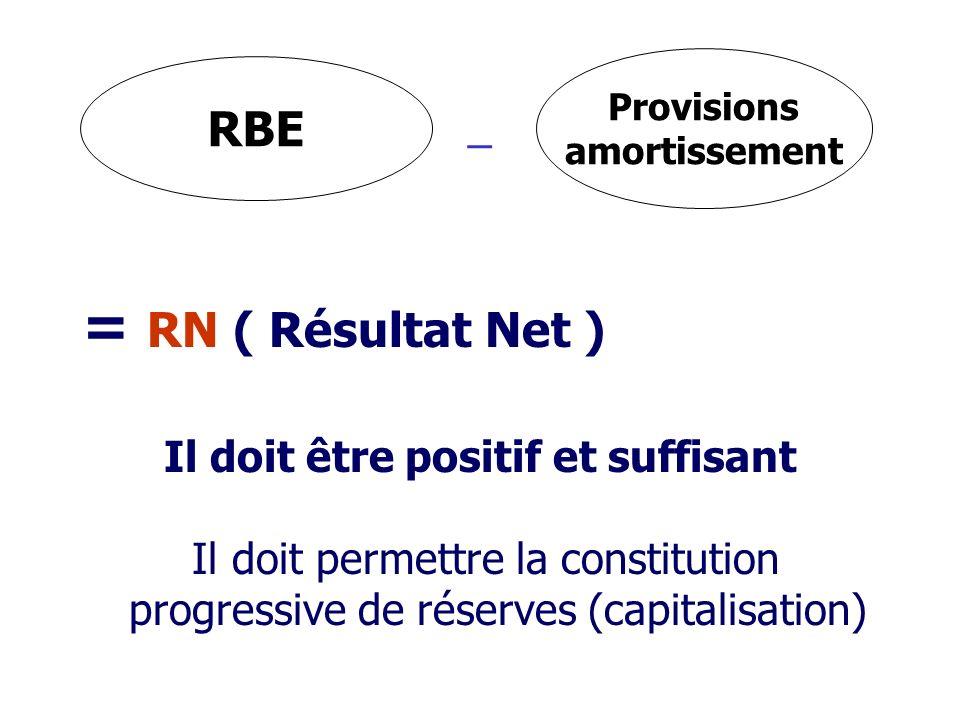 _ = RN ( Résultat Net ) Il doit être positif et suffisant Il doit permettre la constitution progressive de réserves (capitalisation) RBE Provisions amortissement