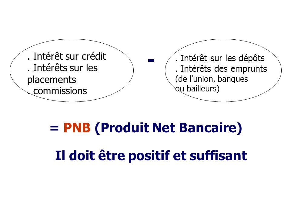 - Produits Charges = PNB (Produit Net Bancaire) Il doit être positif et suffisant.