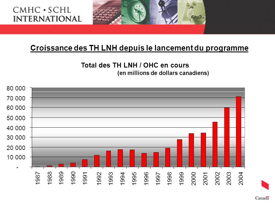 Croissance des TH LNH depuis le lancement du programme 199219931994199519961997199819992000 2001 200220032004