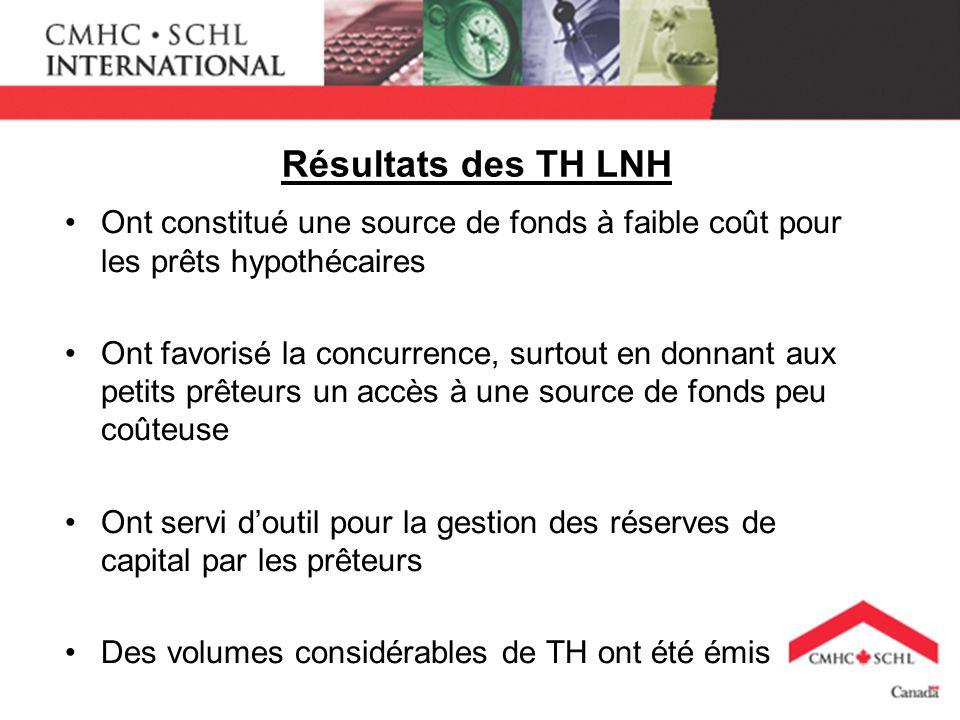 Résultats des TH LNH Ont constitué une source de fonds à faible coût pour les prêts hypothécaires Ont favorisé la concurrence, surtout en donnant aux