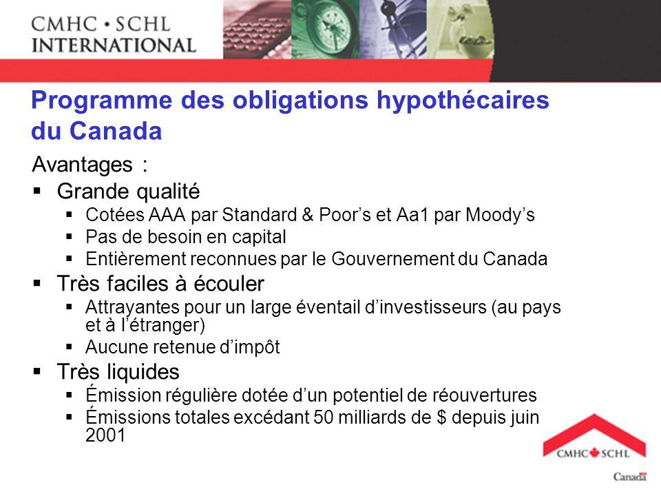 Programme des obligations hypothécaires du Canada Avantages : Grande qualité Cotées AAA par Standard & Poors et Aa1 par Moodys Pas de besoin en capital Entièrement reconnues par le Gouvernement du Canada Très faciles à écouler Attrayantes pour un large éventail dinvestisseurs (au pays et à létranger) Aucune retenue dimpôt Très liquides Émission régulière dotée dun potentiel de réouvertures Émissions totales excédant 50 milliards de $ depuis juin 2001