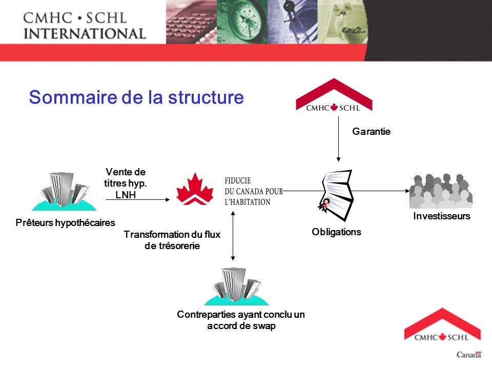 Sommaire de la structure Vente de titres hyp. LNH Transformation du flux de trésorerie Prêteurs hypothécaires Garantie Obligations Contreparties ayant