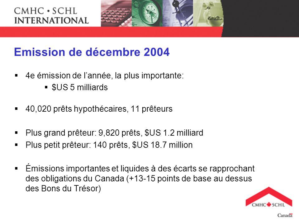 Emission de décembre 2004 4e émission de lannée, la plus importante: $US 5 milliards 40,020 prêts hypothécaires, 11 prêteurs Plus grand prêteur: 9,820