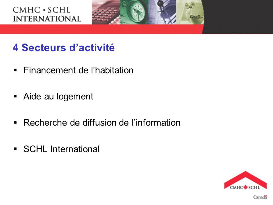 4 Secteurs dactivité Financement de lhabitation Aide au logement Recherche de diffusion de linformation SCHL International