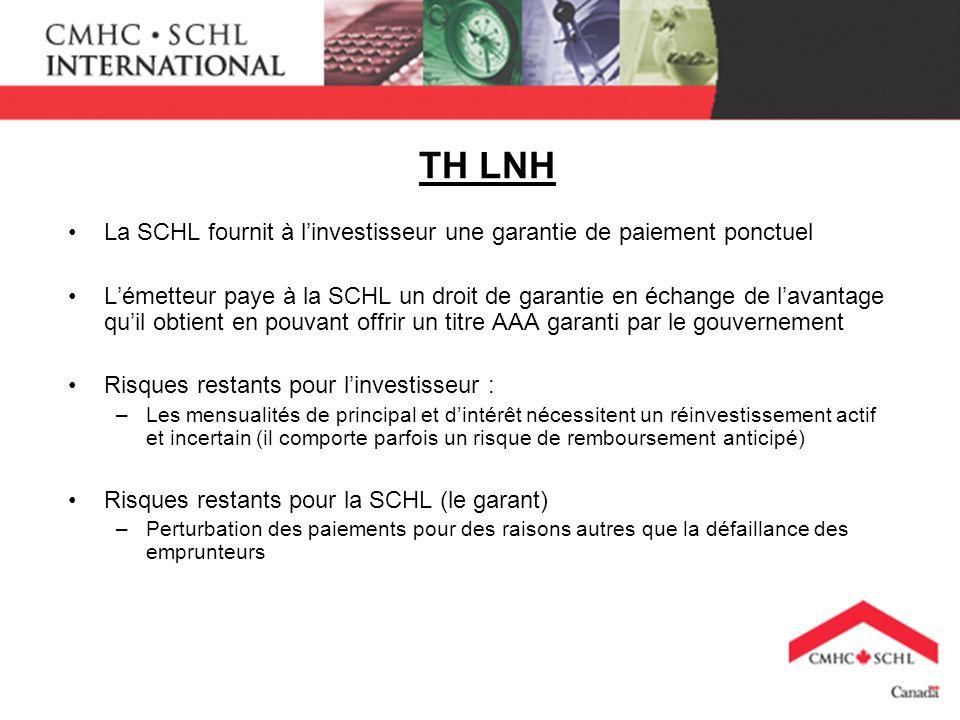 TH LNH La SCHL fournit à linvestisseur une garantie de paiement ponctuel Lémetteur paye à la SCHL un droit de garantie en échange de lavantage quil ob