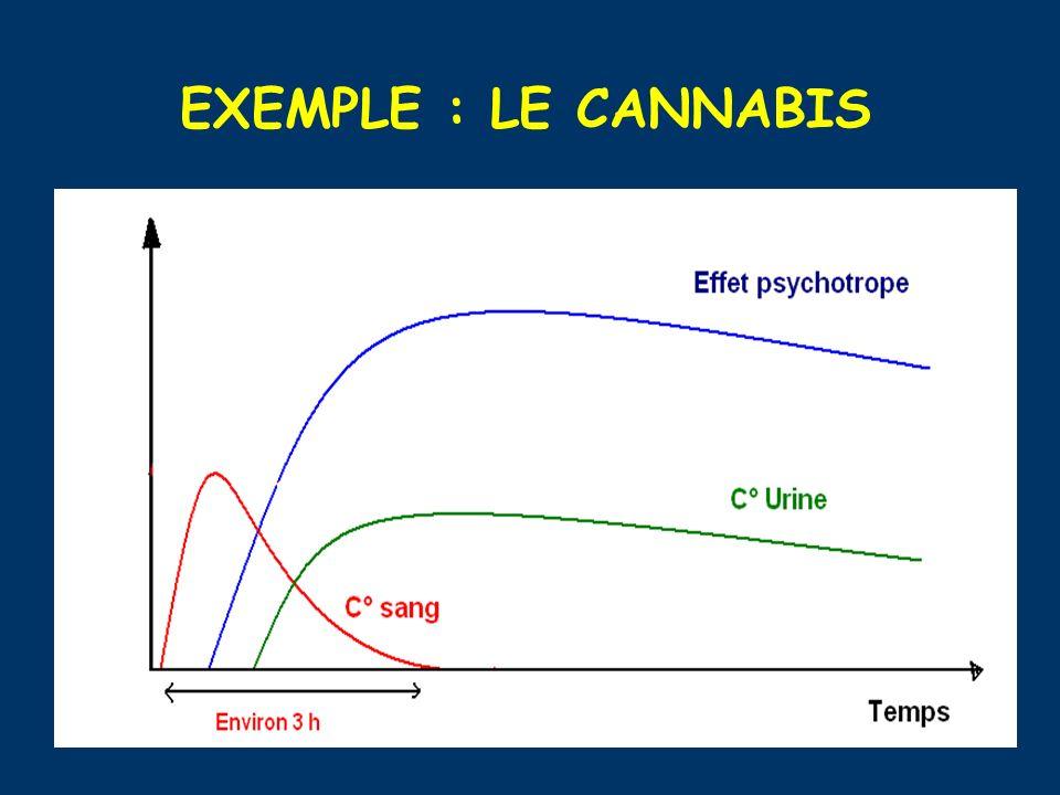 EXEMPLE : LE CANNABIS