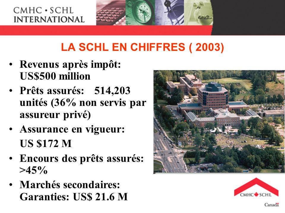 LA SCHL EN CHIFFRES ( 2003) Revenus après impôt: US$500 million Prêts assurés:514,203 unités (36% non servis par assureur privé) Assurance en vigueur: