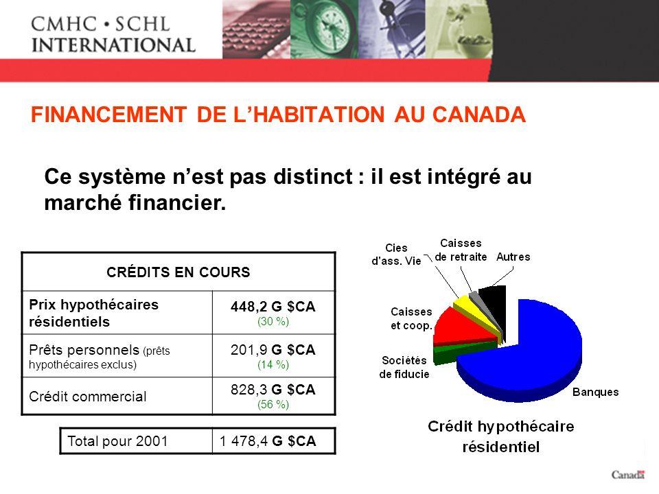 FINANCEMENT DE LHABITATION AU CANADA Ce système nest pas distinct : il est intégré au marché financier. CRÉDITS EN COURS Prix hypothécaires résidentie