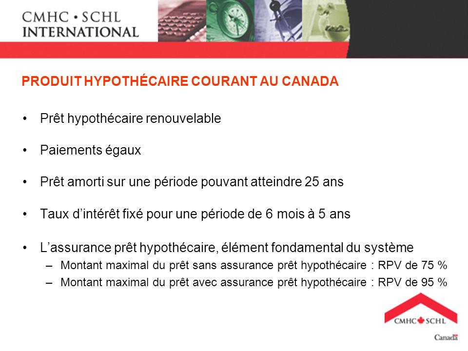 PRODUIT HYPOTHÉCAIRE COURANT AU CANADA Prêt hypothécaire renouvelable Paiements égaux Prêt amorti sur une période pouvant atteindre 25 ans Taux dintér