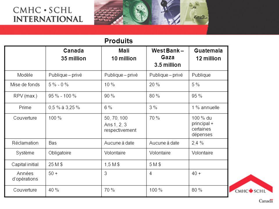 Produits Canada 35 million Mali 10 million West Bank – Gaza 3.5 million Guatemala 12 million ModèlePublique – privé Publique Mise de fonds5 % - 0 %10 %20 %5 % RPV (max.)95 % - 100 %90 %80 %95 % Prime0,5 % à 3,25 %6 %3 %1 % annuelle Couverture100 %50, 70, 100 Ans 1, 2, 3 respectivement 70 %100 % du principal + certaines dépenses RéclamationBasAucune à date 2,4 % SystèmeObligatoireVolontaire Capital initial25 M $1,5 M $5 M $ Années dopérations 50 +3440 + Couverture40 %70 %100 %80 %