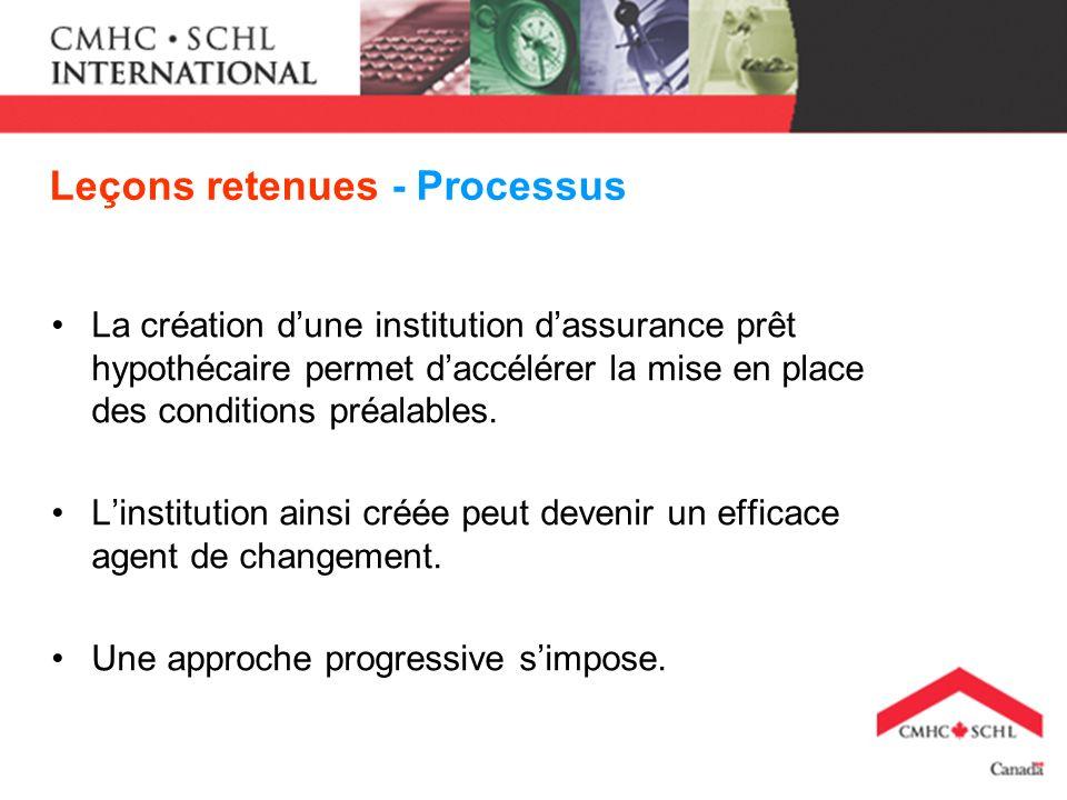 Leçons retenues - Processus La création dune institution dassurance prêt hypothécaire permet daccélérer la mise en place des conditions préalables. Li