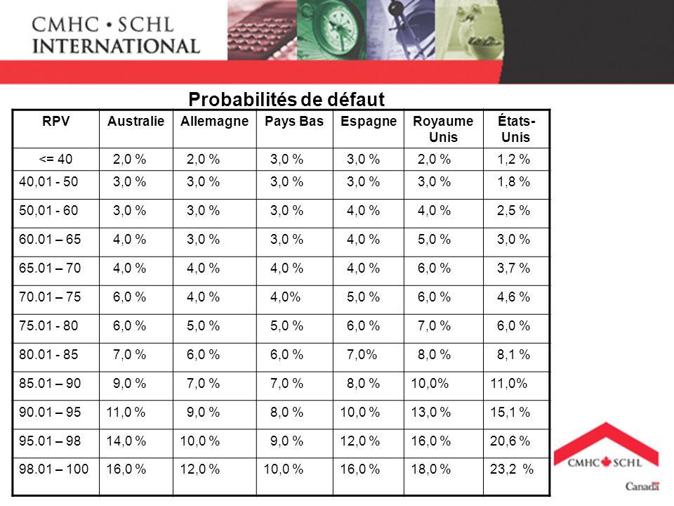 Probabilités de défaut RPVAustralieAllemagnePays BasEspagneRoyaume Unis États- Unis <= 40 2,0 % 3,0 % 2,0 % 1,2 % 40,01 - 50 3,0 % 1,8 % 50,01 - 60 3,0 % 4,0 % 2,5 % 60.01 – 65 4,0 % 3,0 % 4,0 % 5,0 % 3,0 % 65.01 – 70 4,0 % 6,0 % 3,7 % 70.01 – 75 6,0 % 4,0 % 5,0 % 6,0 % 4,6 % 75.01 - 80 6,0 % 5,0 % 6,0 % 7,0 % 6,0 % 80.01 - 85 7,0 % 6,0 % 7,0% 8,0 % 8,1 % 85.01 – 90 9,0 % 7,0 % 8,0 %10,0%11,0% 90.01 – 9511,0 % 9,0 % 8,0 %10,0 %13,0 %15,1 % 95.01 – 9814,0 %10,0 % 9,0 %12,0 %16,0 %20,6 % 98.01 – 10016,0 %12,0 %10,0 %16,0 %18,0 %23,2 %
