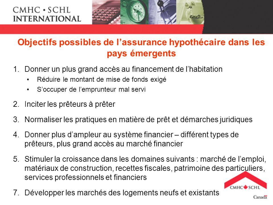 Objectifs possibles de lassurance hypothécaire dans les pays émergents 1.Donner un plus grand accès au financement de lhabitation Réduire le montant d