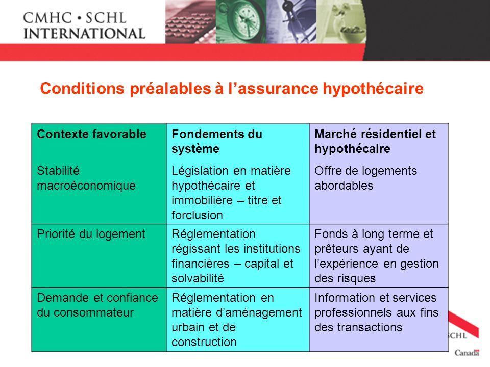 Conditions préalables à lassurance hypothécaire Contexte favorableFondements du système Marché résidentiel et hypothécaire Stabilité macroéconomique L