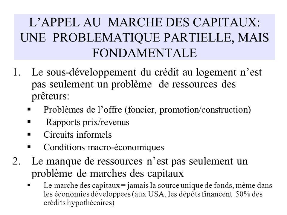 LAPPEL AU MARCHE DES CAPITAUX: UNE PROBLEMATIQUE PARTIELLE, MAIS FONDAMENTALE 1.Le sous-développement du crédit au logement nest pas seulement un prob