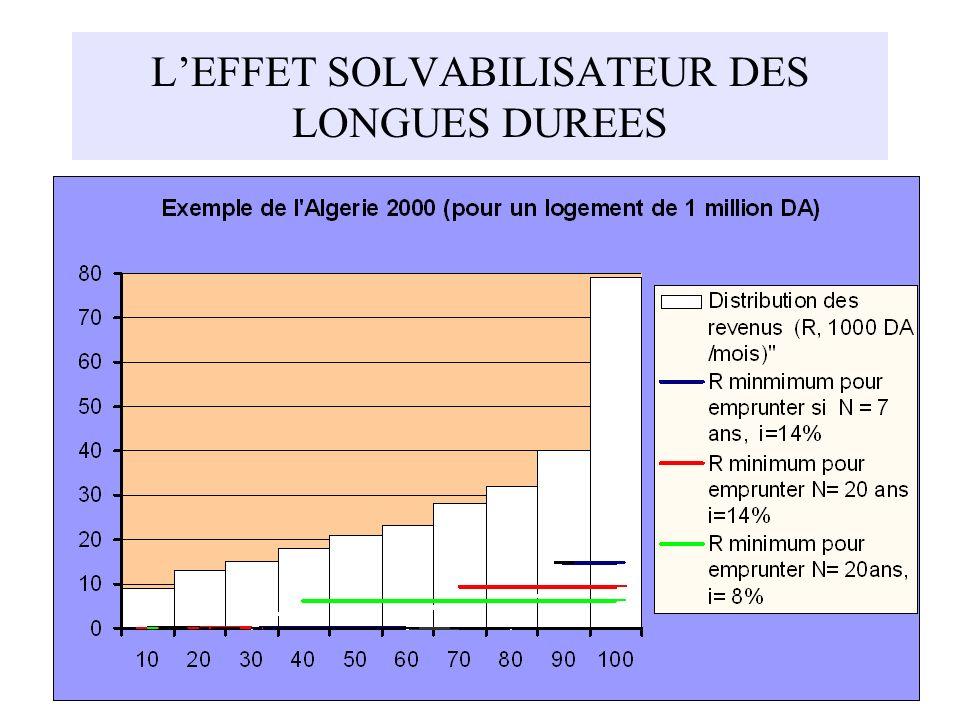 LEFFET SOLVABILISATEUR DES LONGUES DUREES