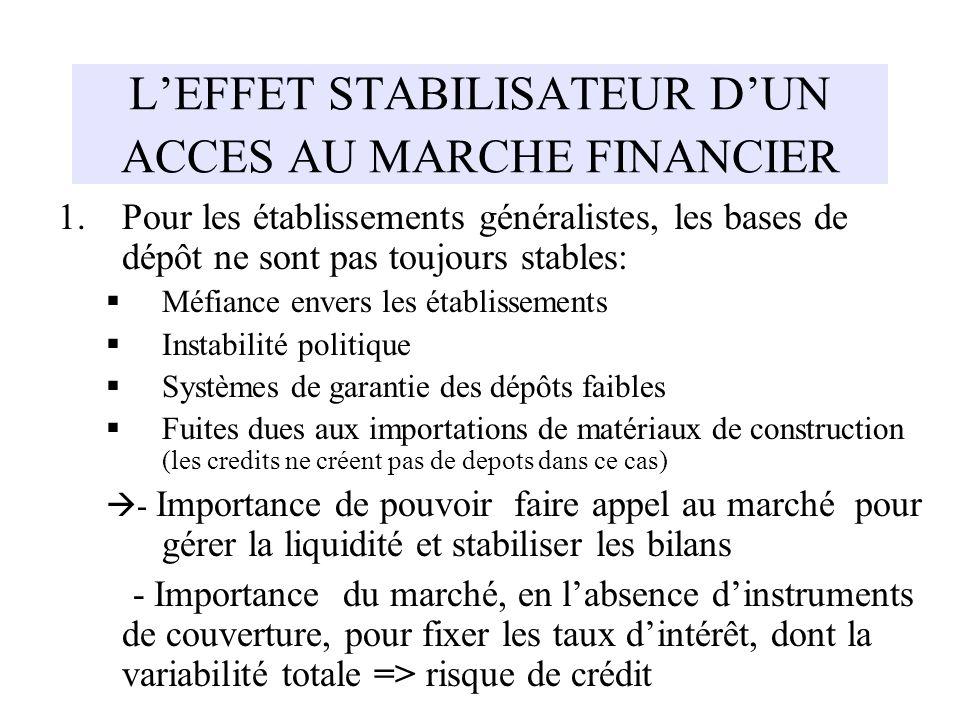 LEFFET STABILISATEUR DUN ACCES AU MARCHE FINANCIER 1.Pour les établissements généralistes, les bases de dépôt ne sont pas toujours stables: Méfiance e