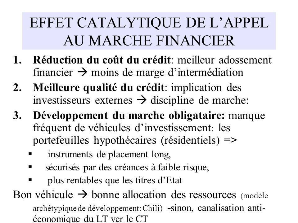 EFFET CATALYTIQUE DE LAPPEL AU MARCHE FINANCIER 1.Réduction du coût du crédit: meilleur adossement financier moins de marge dintermédiation 2.Meilleur