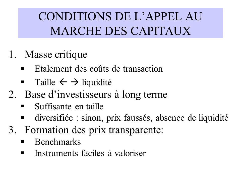 CONDITIONS DE LAPPEL AU MARCHE DES CAPITAUX 1.Masse critique Etalement des coûts de transaction Taille liquidité 2.Base dinvestisseurs à long terme Su