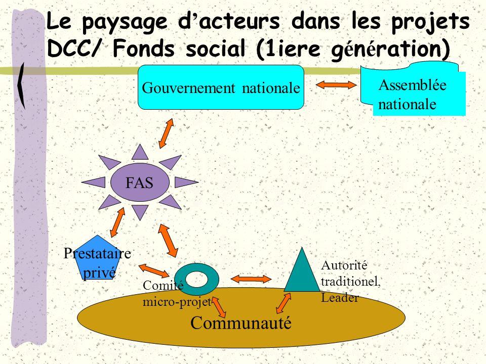 Le paysage d acteurs dans les projets DCC/ Fonds social (1iere g é n é ration) Communauté Gouvernement nationale Assemblée nationale Comité micro-projet Autorité traditionel, Leader FAS Prestataire privé