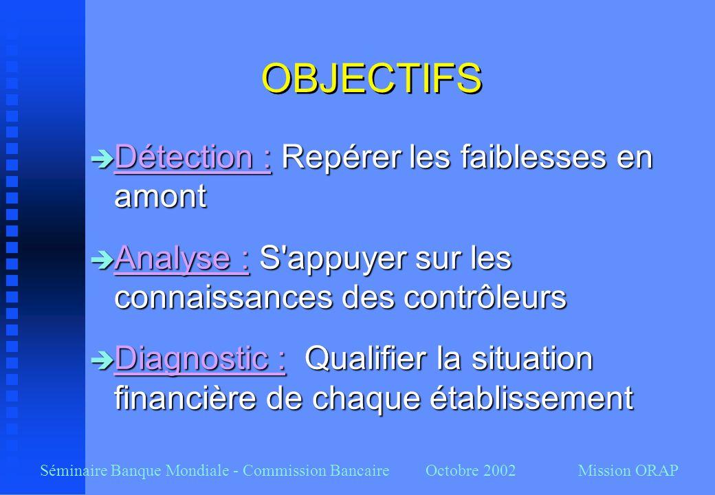 Séminaire Banque Mondiale - Commission Bancaire Octobre 2002 Mission ORAP OBJECTIFS Détection : Repérer les faiblesses en amont Détection : Repérer le