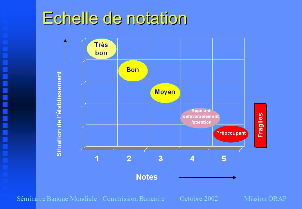 Séminaire Banque Mondiale - Commission Bancaire Octobre 2002 Mission ORAP Echelle de notation