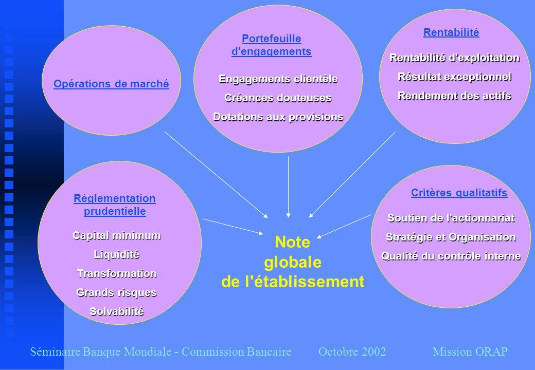 Séminaire Banque Mondiale - Commission Bancaire Octobre 2002 Mission ORAP Réglementation prudentielle Capital minimum LiquiditéTransformation Grands r