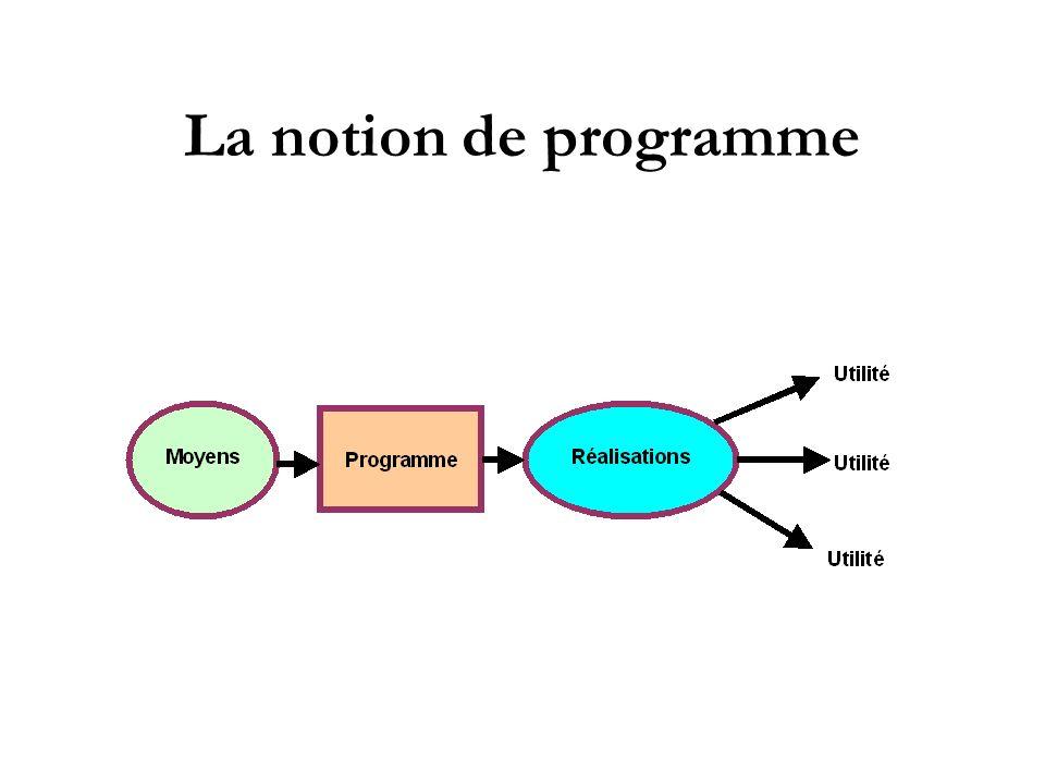La notion de programme
