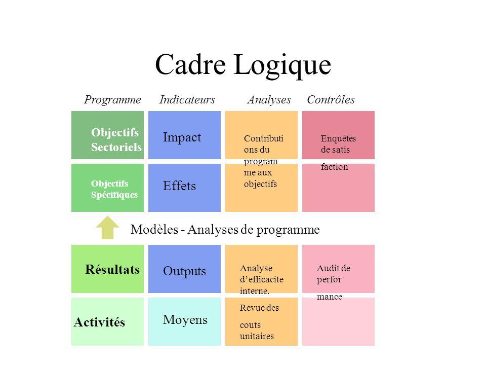 Cadre Logique ProgrammeIndicateursAnalysesContrôles Objectifs Sectoriels Objectifs Spécifiques Résultats Activités Modèles - Analyses de programme Imp