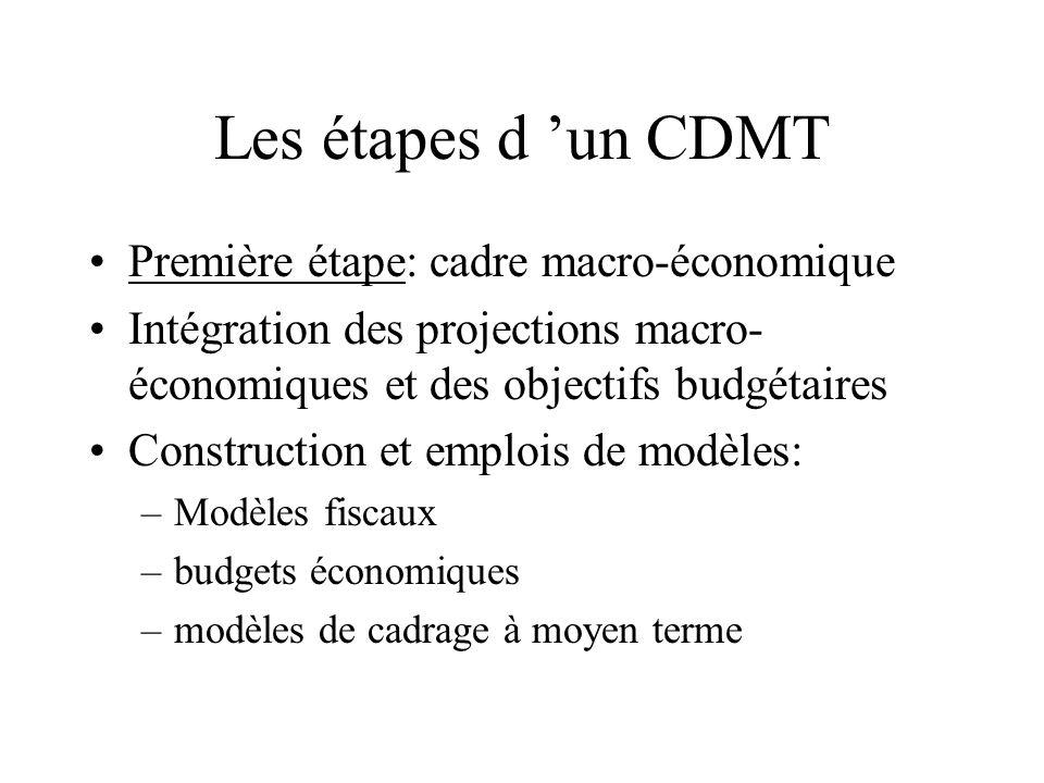 Les étapes d un CDMT Première étape: cadre macro-économique Intégration des projections macro- économiques et des objectifs budgétaires Construction e