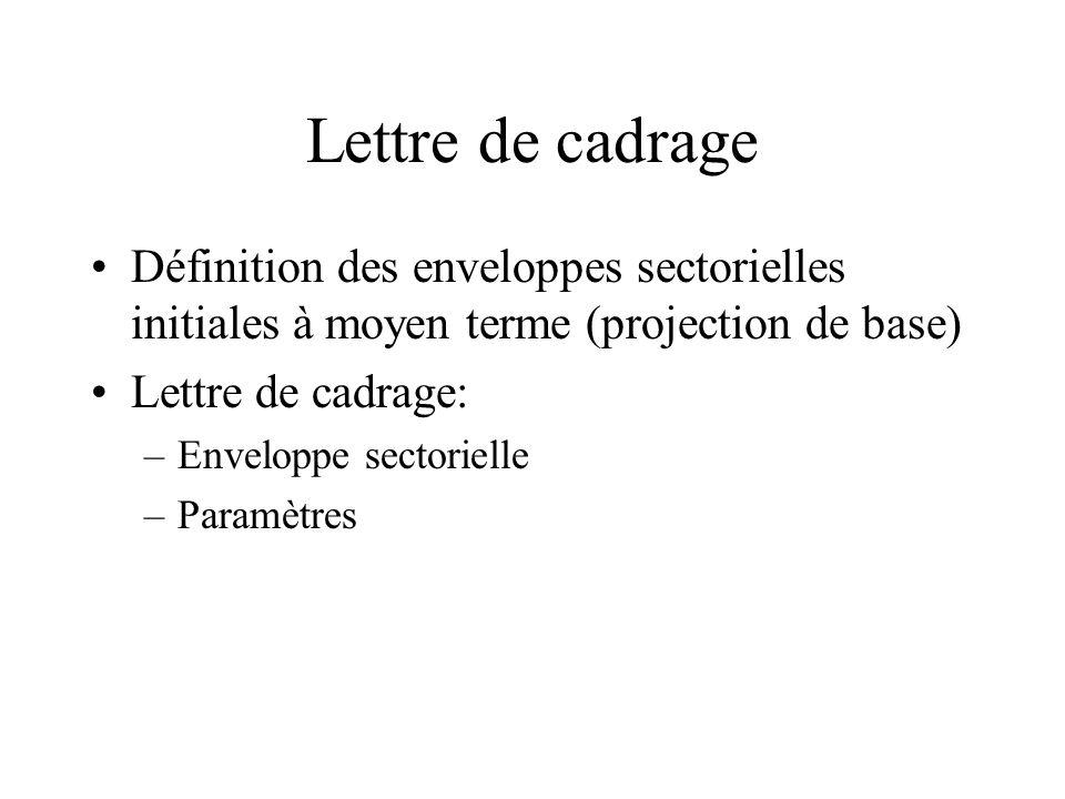 Lettre de cadrage Définition des enveloppes sectorielles initiales à moyen terme (projection de base) Lettre de cadrage: –Enveloppe sectorielle –Param