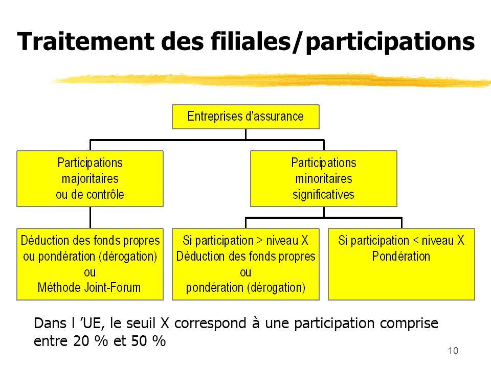 10 Traitement des filiales/participations Dans l UE, le seuil X correspond à une participation comprise entre 20 % et 50 %