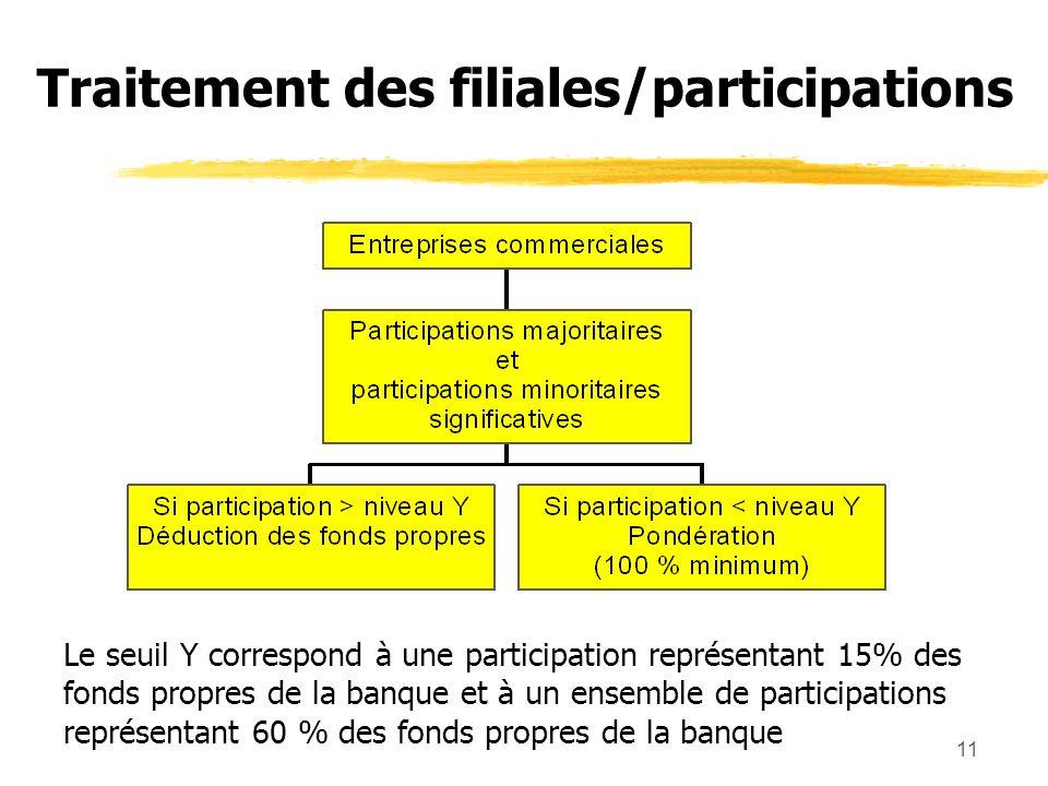 11 Traitement des filiales/participations Le seuil Y correspond à une participation représentant 15% des fonds propres de la banque et à un ensemble d