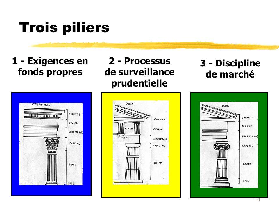 14 Trois piliers 1 - Exigences en fonds propres 2 - Processus de surveillance prudentielle 3 - Discipline de marché
