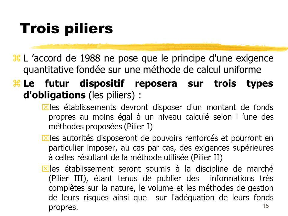 15 Trois piliers zL accord de 1988 ne pose que le principe d'une exigence quantitative fondée sur une méthode de calcul uniforme zLe futur dispositif