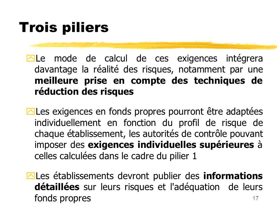 17 Trois piliers yLe mode de calcul de ces exigences intégrera davantage la réalité des risques, notamment par une meilleure prise en compte des techn