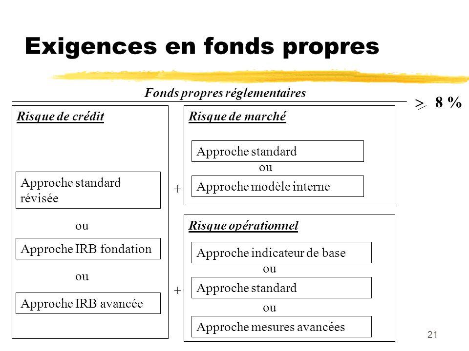 21 Risque de crédit Risque de marché Fonds propres réglementaires Approche standard révisée Approche standard Approche modèle interne ou + 8 % Approch