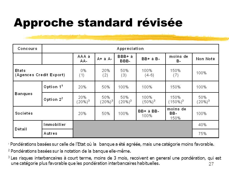 27 Approche standard révisée 1 Pondérations basées sur celle de lEtat où la banque a été agréée, mais une catégorie moins favorable. 2 Pondérations ba