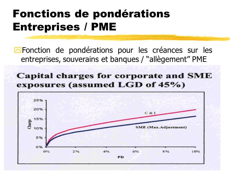 42 yFonction de pondérations pour les créances sur les entreprises, souverains et banques / allègement PME Fonctions de pondérations Entreprises / PME