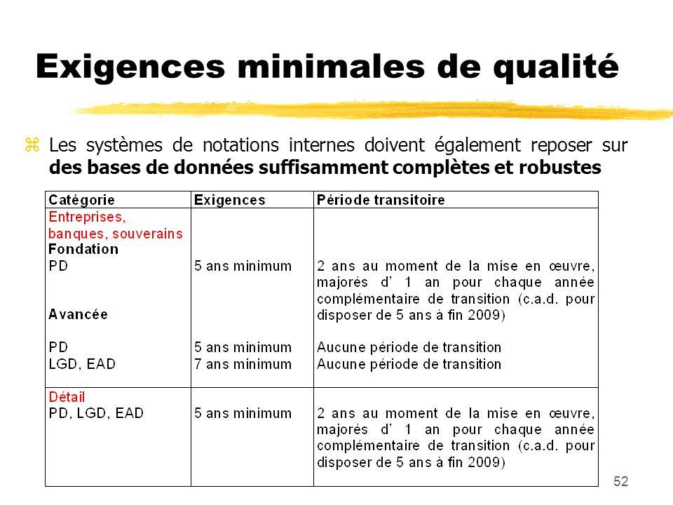 52 zLes systèmes de notations internes doivent également reposer sur des bases de données suffisamment complètes et robustes Exigences minimales de qu