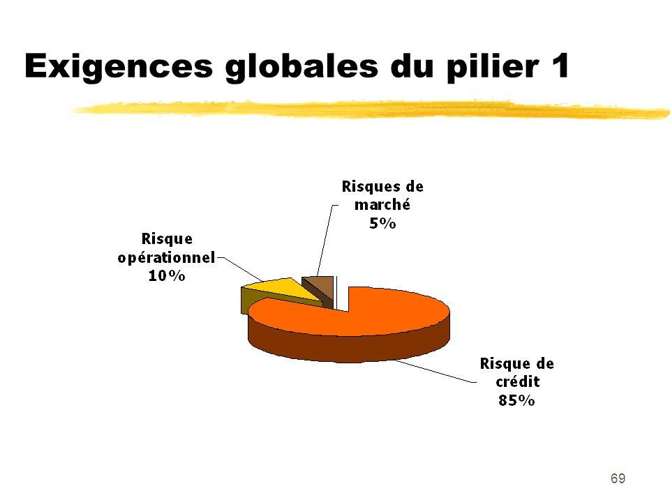 69 Exigences globales du pilier 1