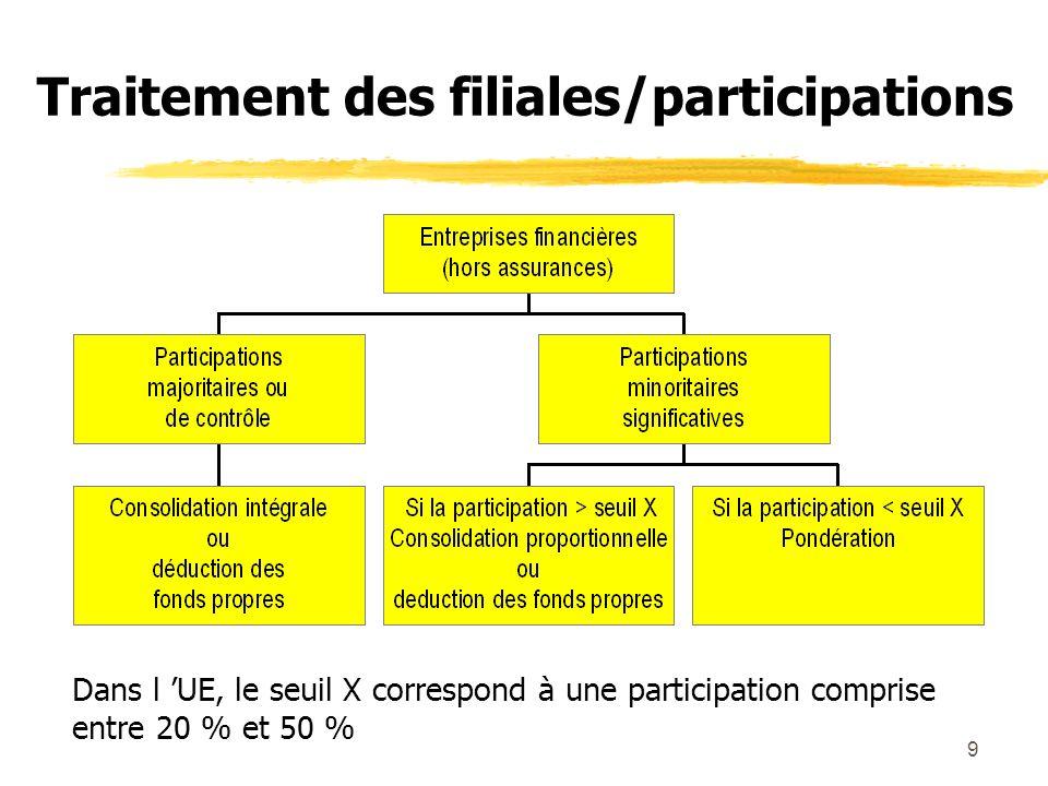 9 Traitement des filiales/participations Dans l UE, le seuil X correspond à une participation comprise entre 20 % et 50 %