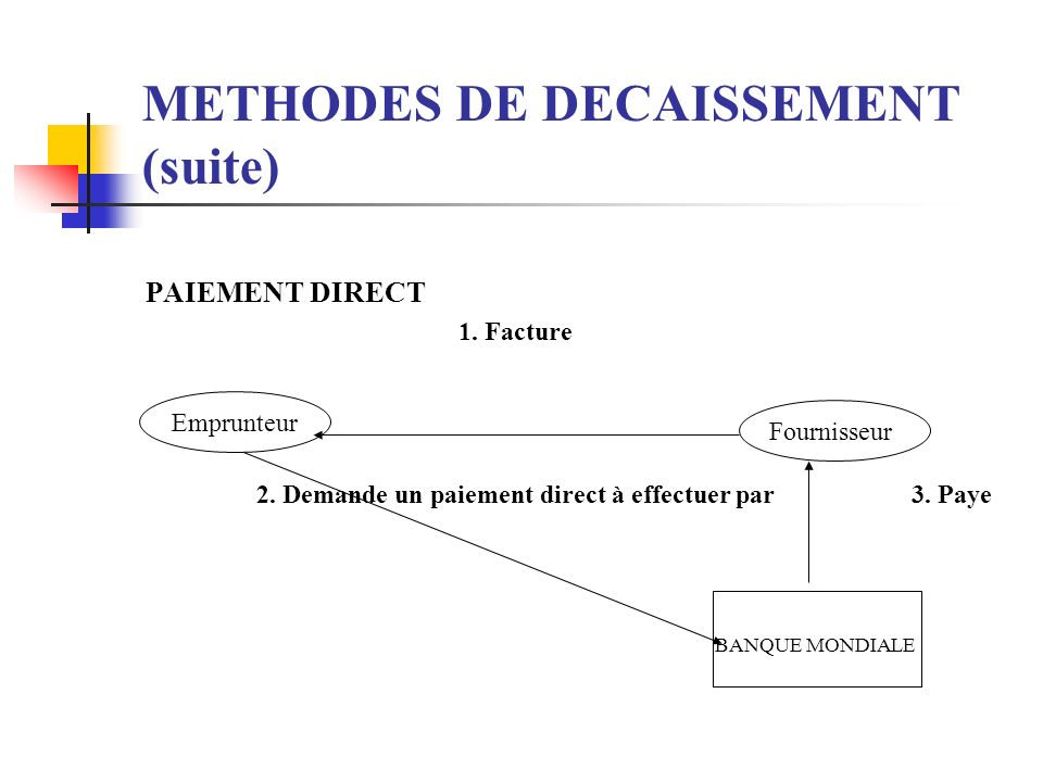 METHODES DE DECAISSEMENT (suite) EMPRUNTEUR FOURNISSEUR BANQUE MONDIALE 1. Facture 2. R é glement Mondiale 3. Demande un remboursement de 4. Rembourse